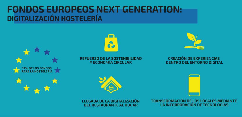 Fondos europeos hostelería, ejemplos